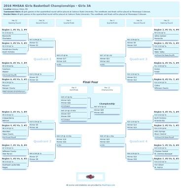 2016_MHSAA_Girls_Basketball_Championships_Girls_3A-page-0