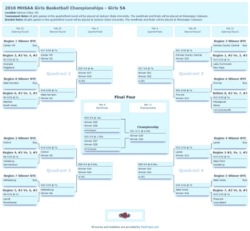 2016_MHSAA_Girls_Basketball_Championships_Girls_5A-page-0