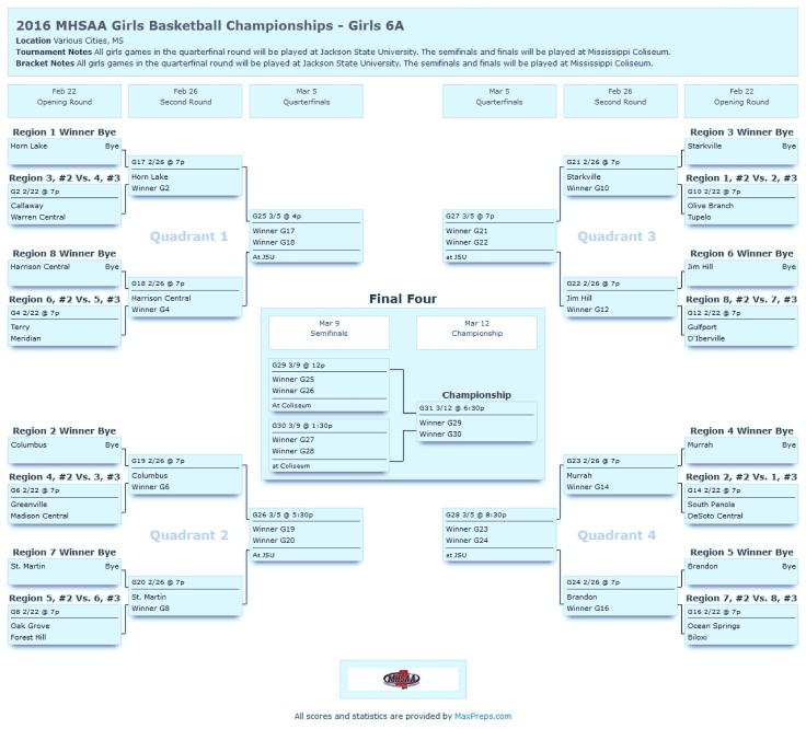 2016_MHSAA_Girls_Basketball_Championships_Girls_6A-page-0